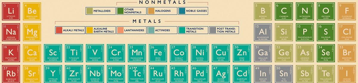 Periodic table wholesale trade rex london periodic table urtaz Choice Image